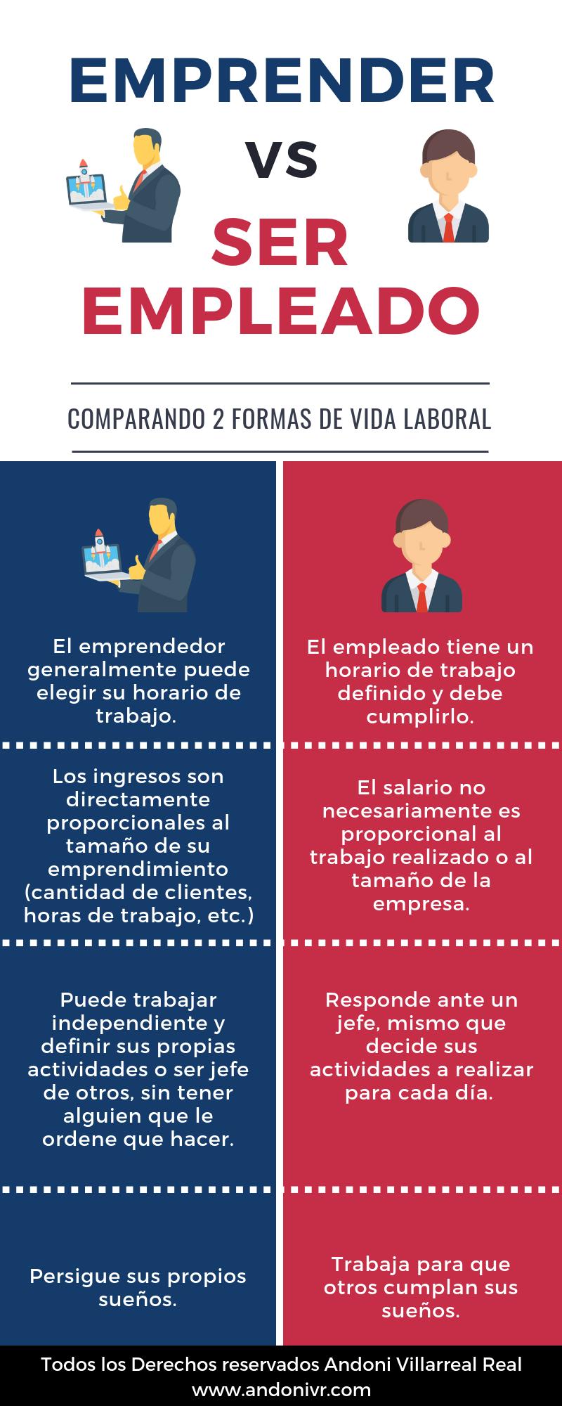 Emprendedor vs Empleado 1